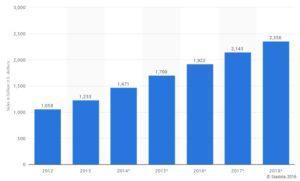 online_sales_statistics_2016_stuffanalyzer